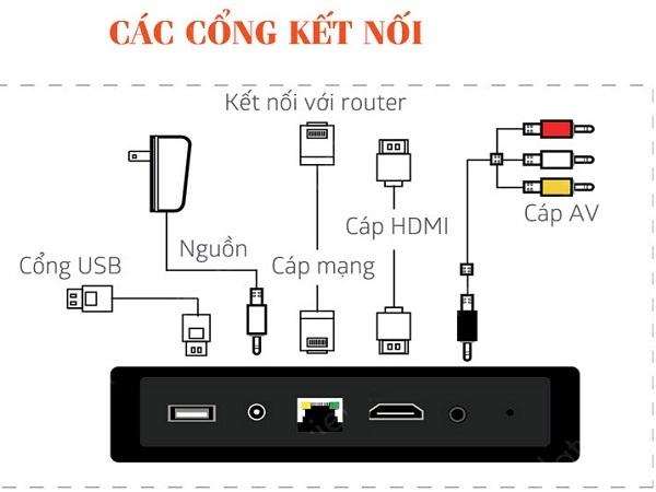 Hướng dẫn cách gắn fpt play box và kết nối với tivi