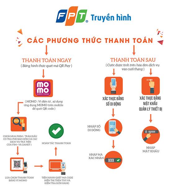Đăng ký truyền hình FPT Huyện Thoại Sơn