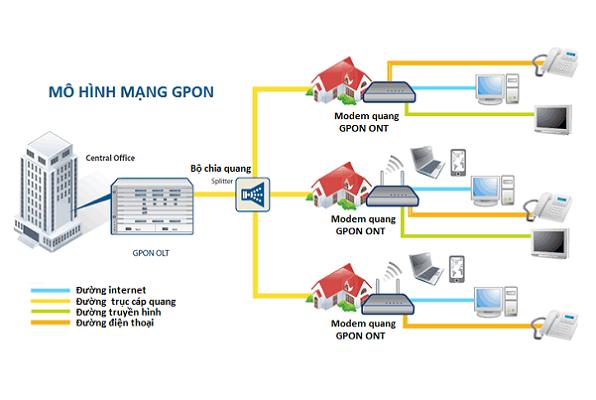 Mô hình mạng cáp quang phù hợp cho công ty