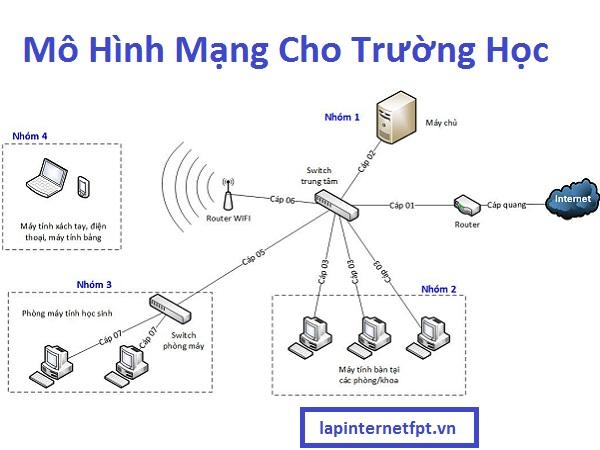 Mô hình hệ thống mạng chủ yếu cho trường học