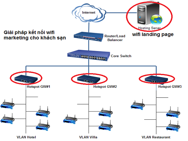 Mô hình mạng wifi cho khách sạn nhà nghỉ