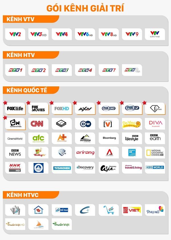 Danh sách kênh truyền hình Fpt Play Box Hà Nội