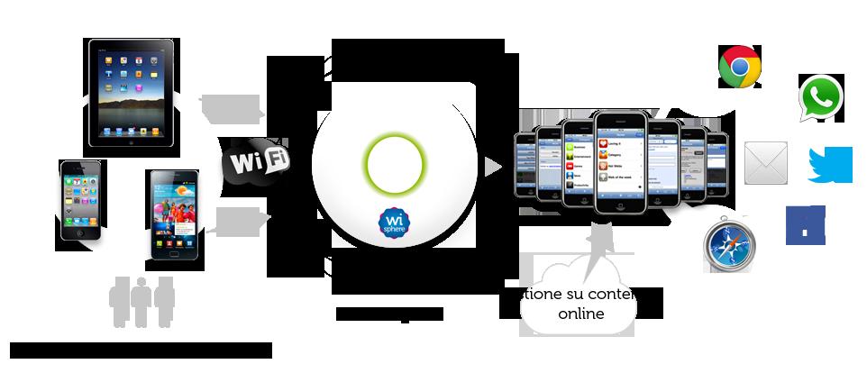 Mô hình hệ thống wifi marketing Fpt