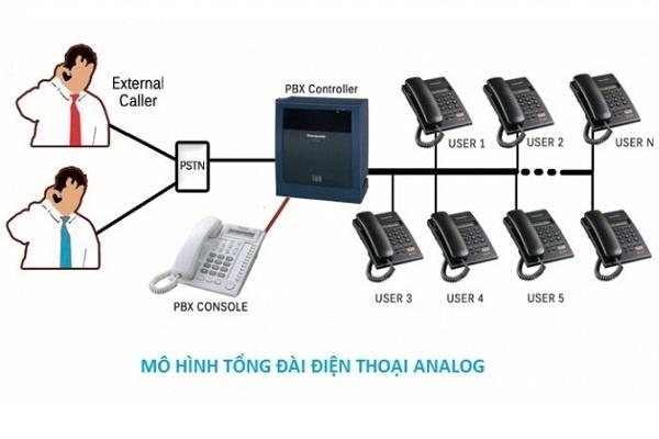 Mô hình tổng đài điện thoại analog