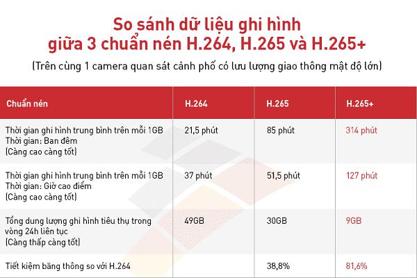 So sánh các chuẩn nén H264, H265, H265+