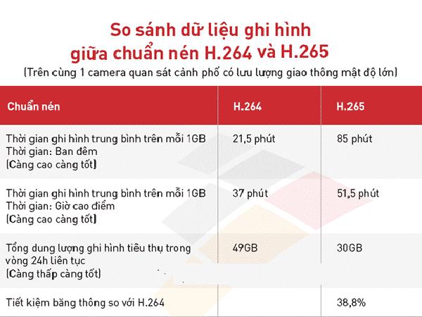 Dữ liệu camera ghi hình giữa chuẩn H264 và H265